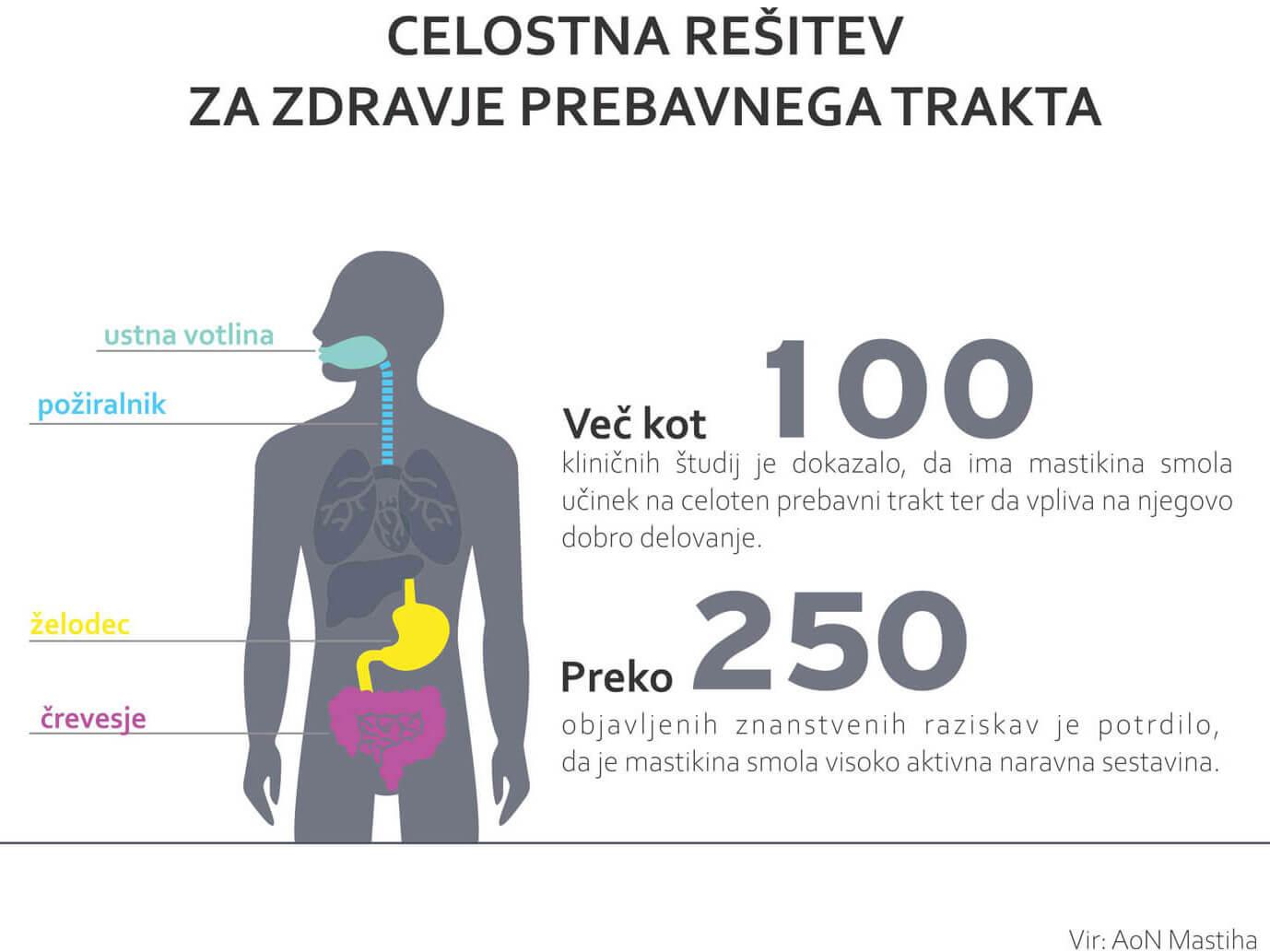 Grafika prikazuje silhueto osebe z označenimi predeli telesa kot ustna votlina, požiralnik, želodec in črevesje.